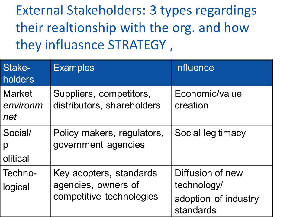 External Stakeholders: 3 types regardings their realtionship with the org. and how they influasnce STRATEGY ,
