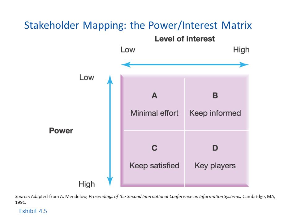 Stakeholder Mapping: the Power/Interest Matrix