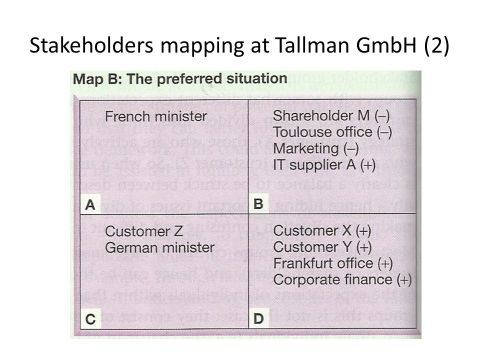 Stakeholders mapping at Tallman GmbH (2)