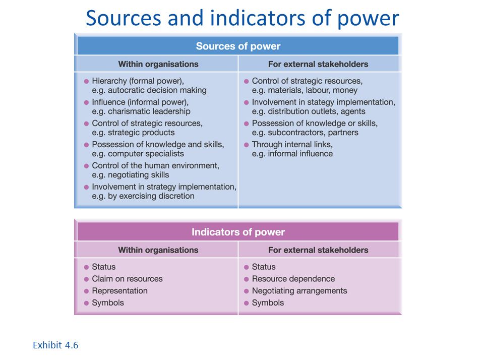 Sources and indicators of power