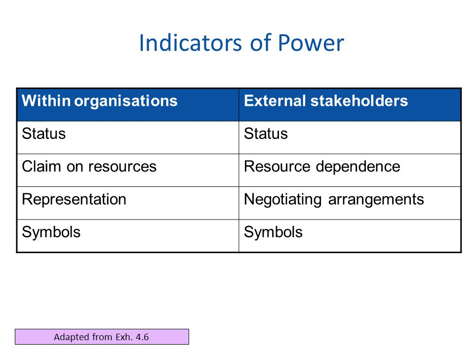 Indicators of Power Within organisations External stakeholders Status