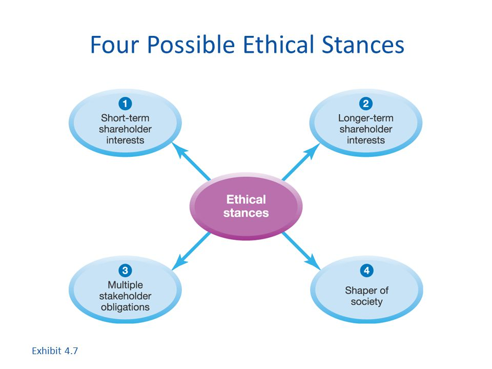Four Possible Ethical Stances