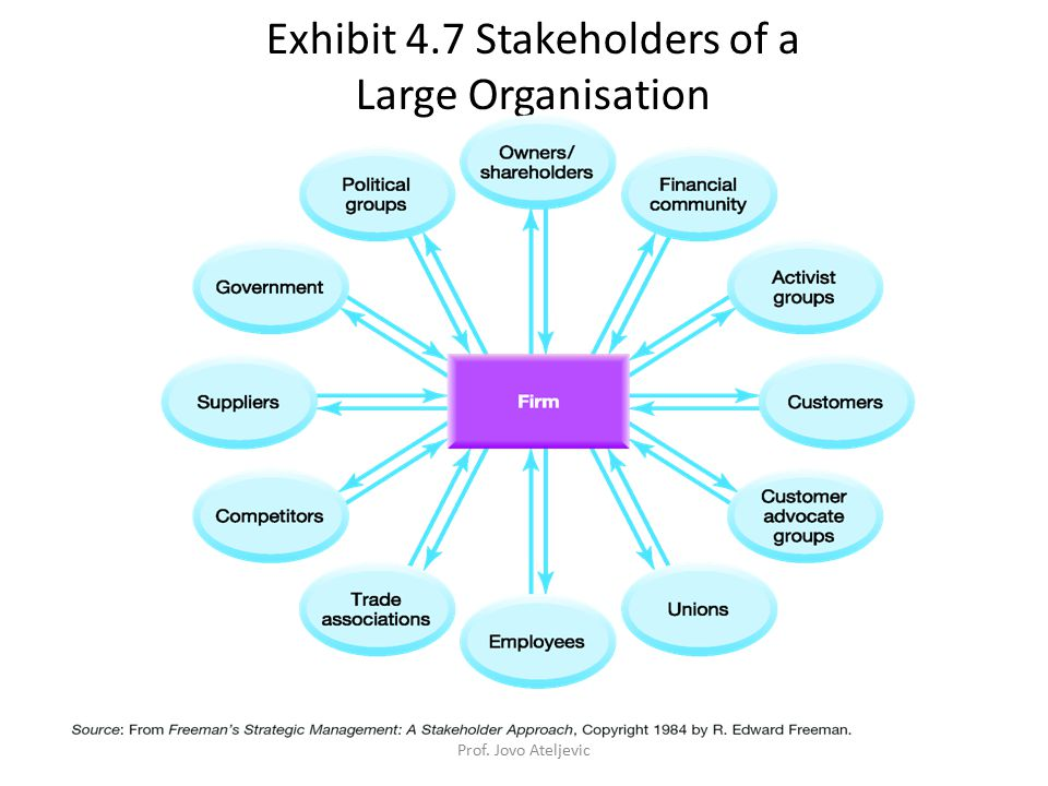 Exhibit 4.7 Stakeholders of a Large Organisation