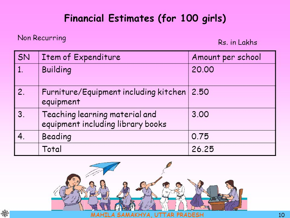 Financial Estimates (for 100 girls)