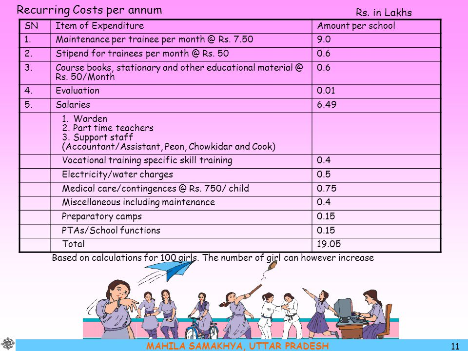 Recurring Costs per annum