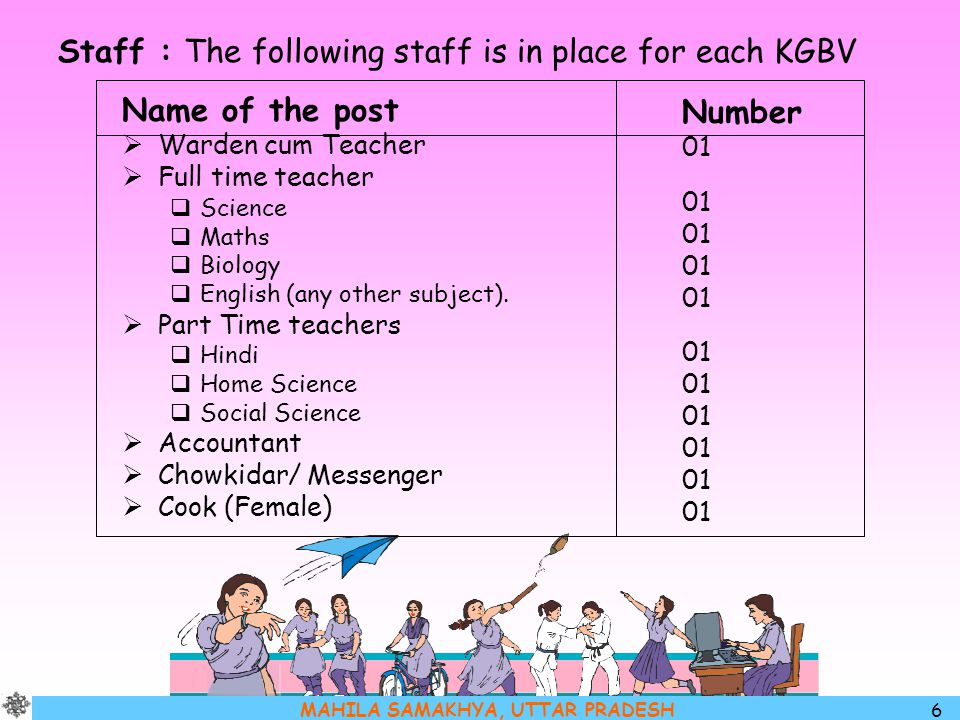 Staff : The following staff is in place for each KGBV