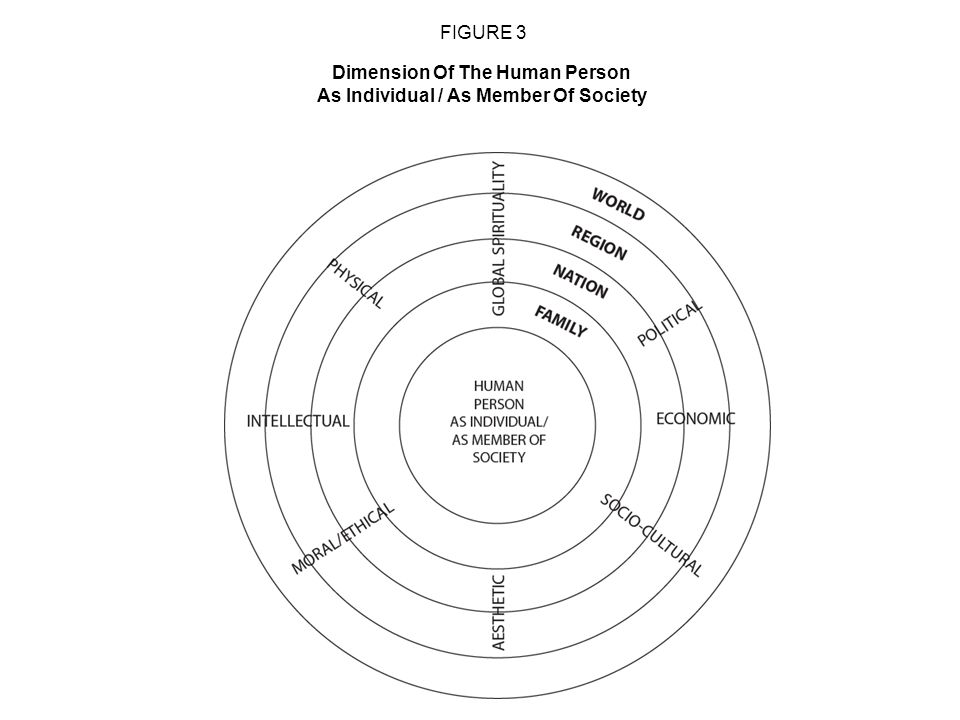Dimension Of The Human Person As Individual / As Member Of Society