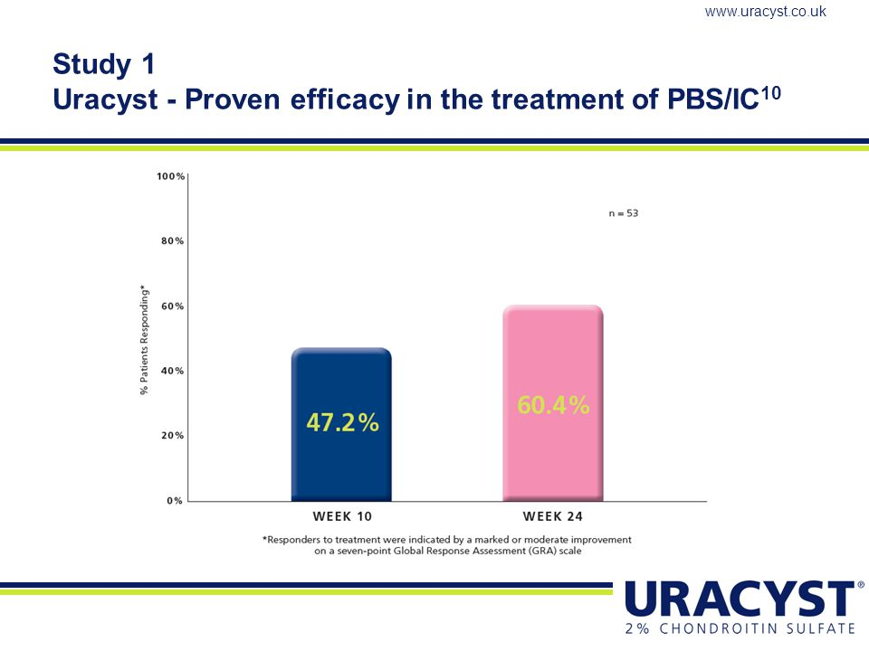 Study 1 Uracyst - Proven efficacy in the treatment of PBS/IC10