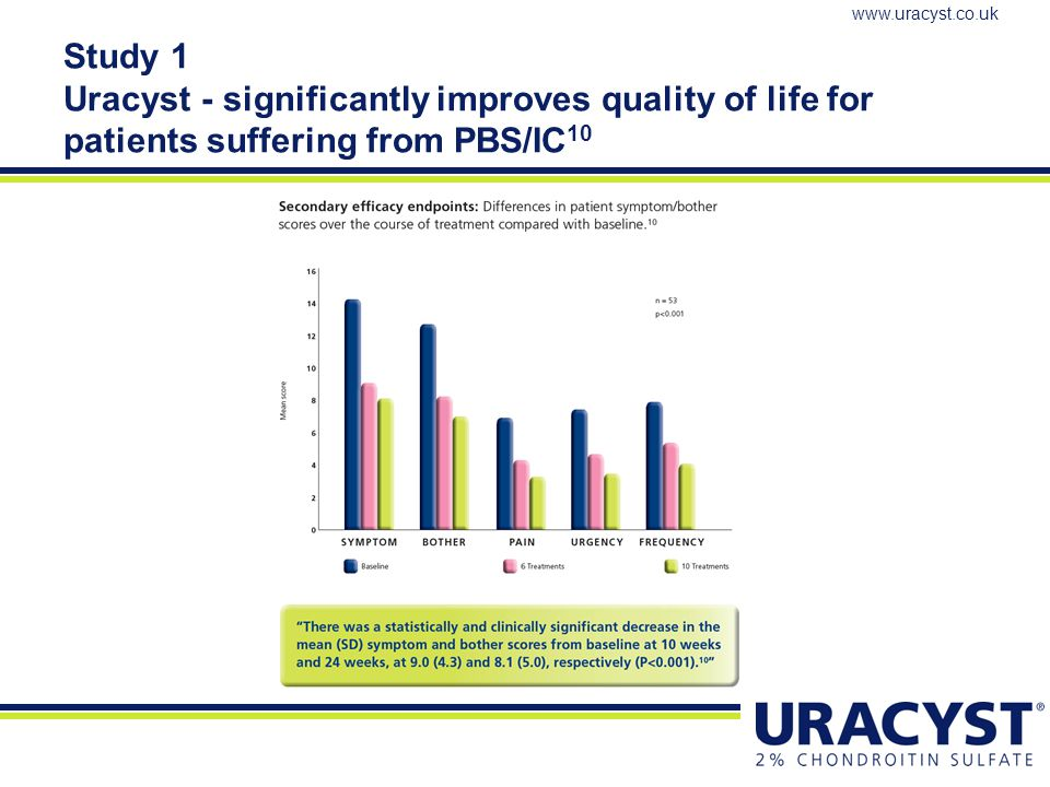 Study 1 Uracyst - significantly improves quality of life for patients suffering from PBS/IC10