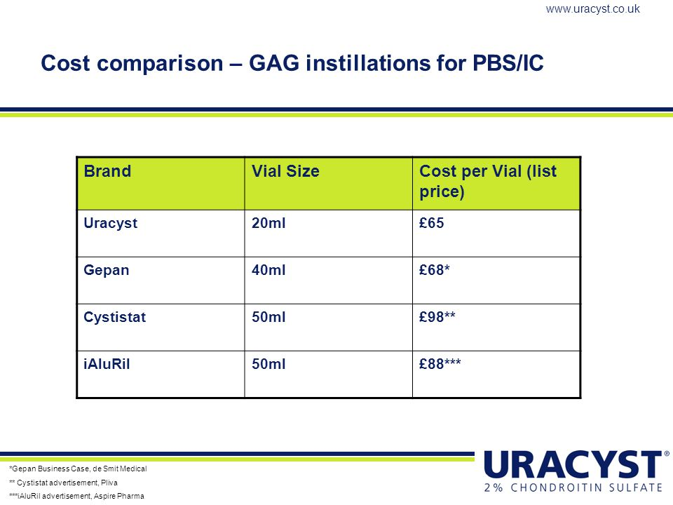 Cost comparison – GAG instillations for PBS/IC