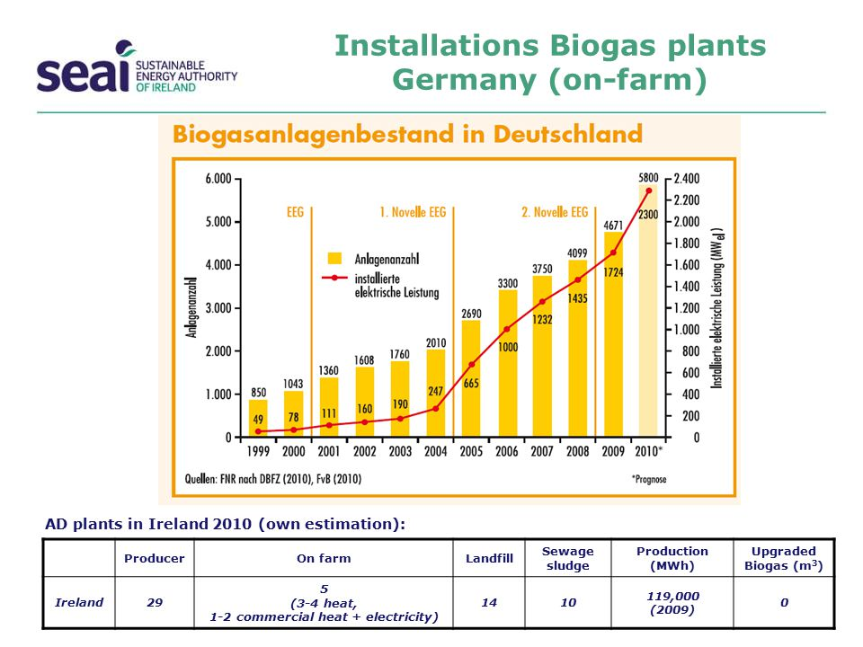 Installations Biogas plants Germany (on-farm)