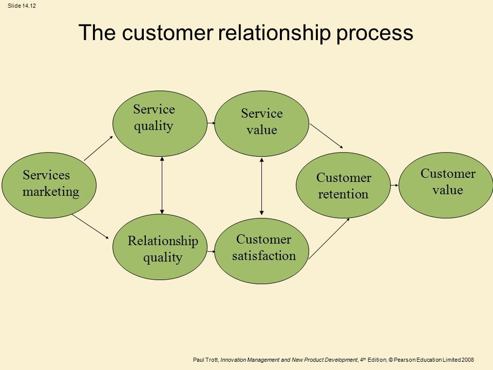 The customer relationship process