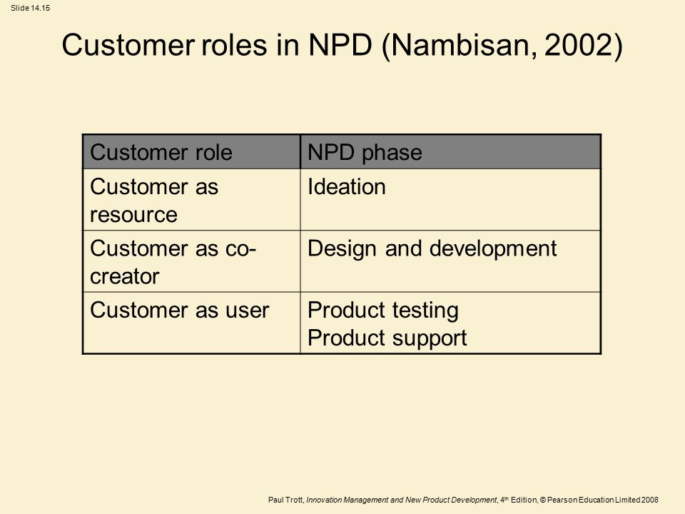 Customer roles in NPD (Nambisan, 2002)
