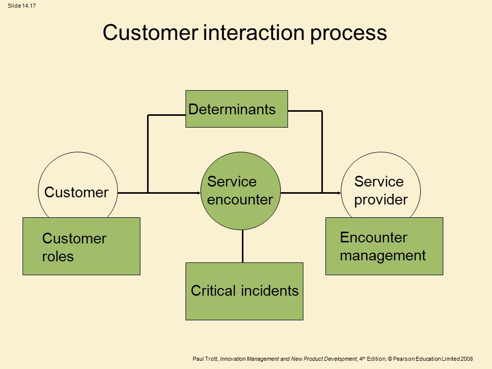 Customer interaction process