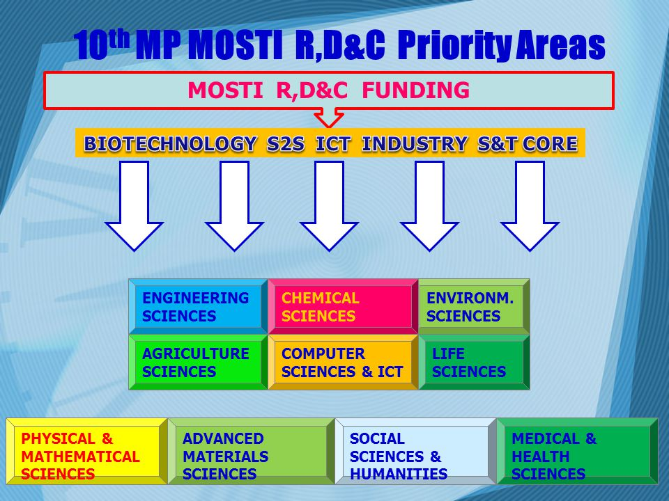 10th MP MOSTI R,D&C Priority Areas