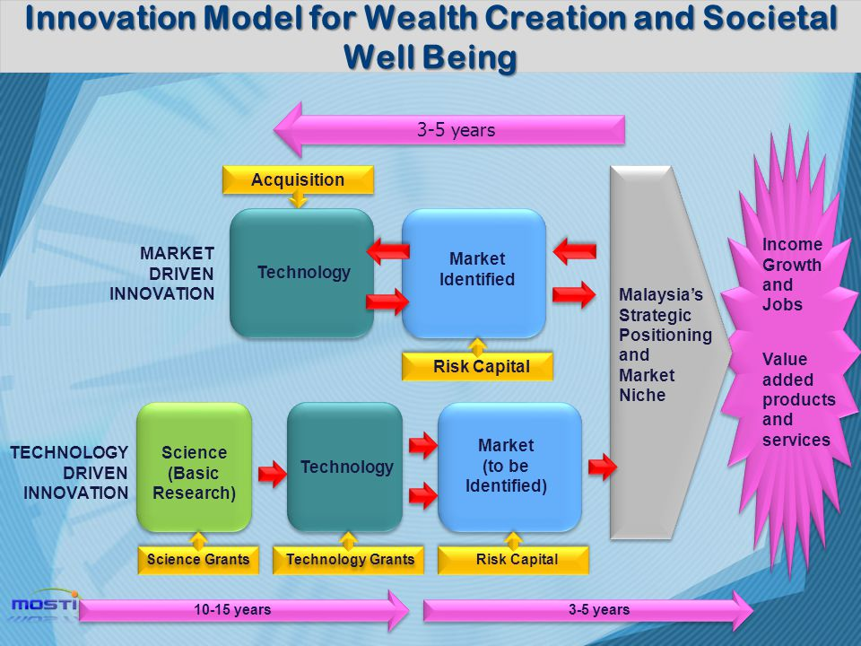 Innovation Model for Wealth Creation and Societal Well Being