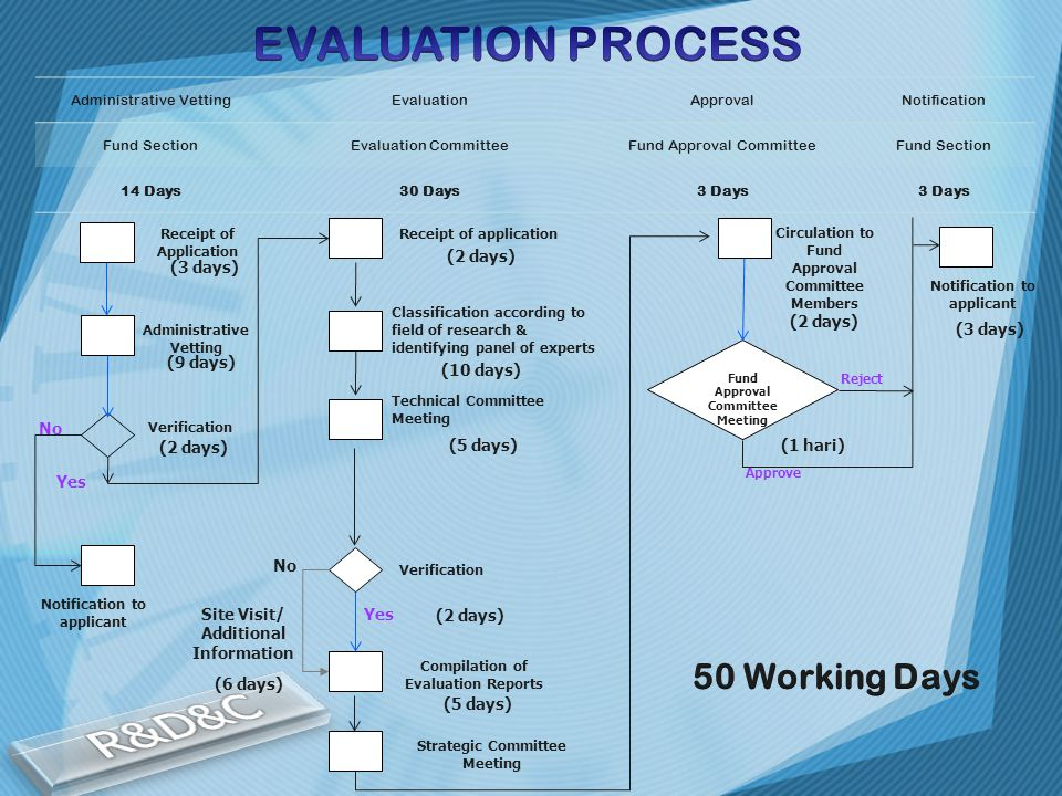 R&D&C EVALUATION PROCESS 50 Working Days Yes