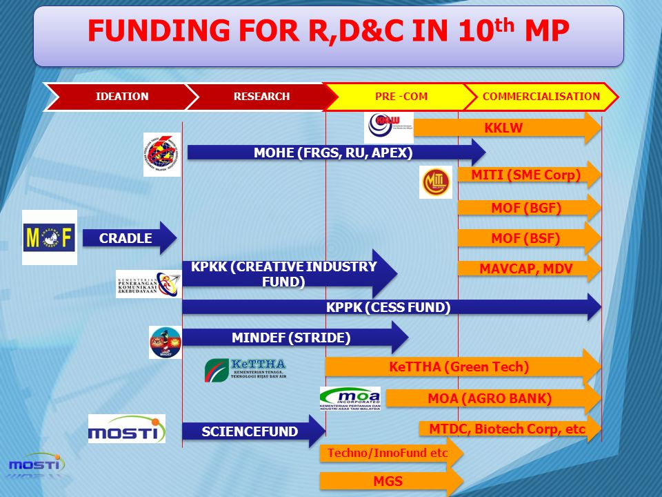 FUNDING FOR R,D&C IN 10th MP KPKK (CREATIVE INDUSTRY FUND)