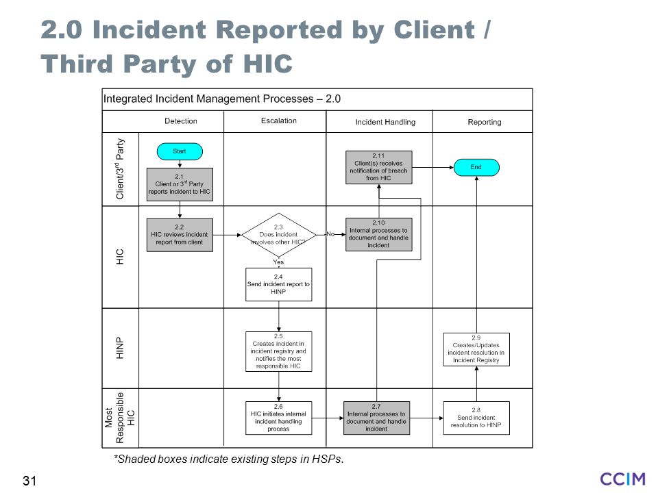 2.0 Incident Reported by Client / Third Party of HIC