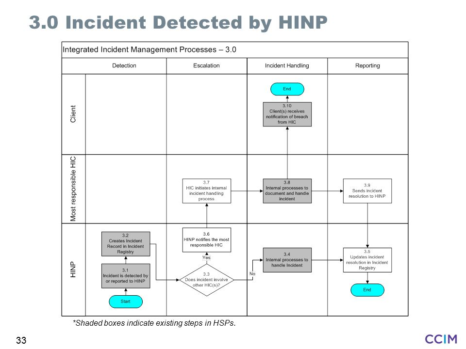 3.0 Incident Detected by HINP