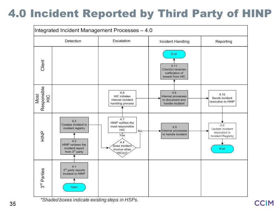 4.0 Incident Reported by Third Party of HINP