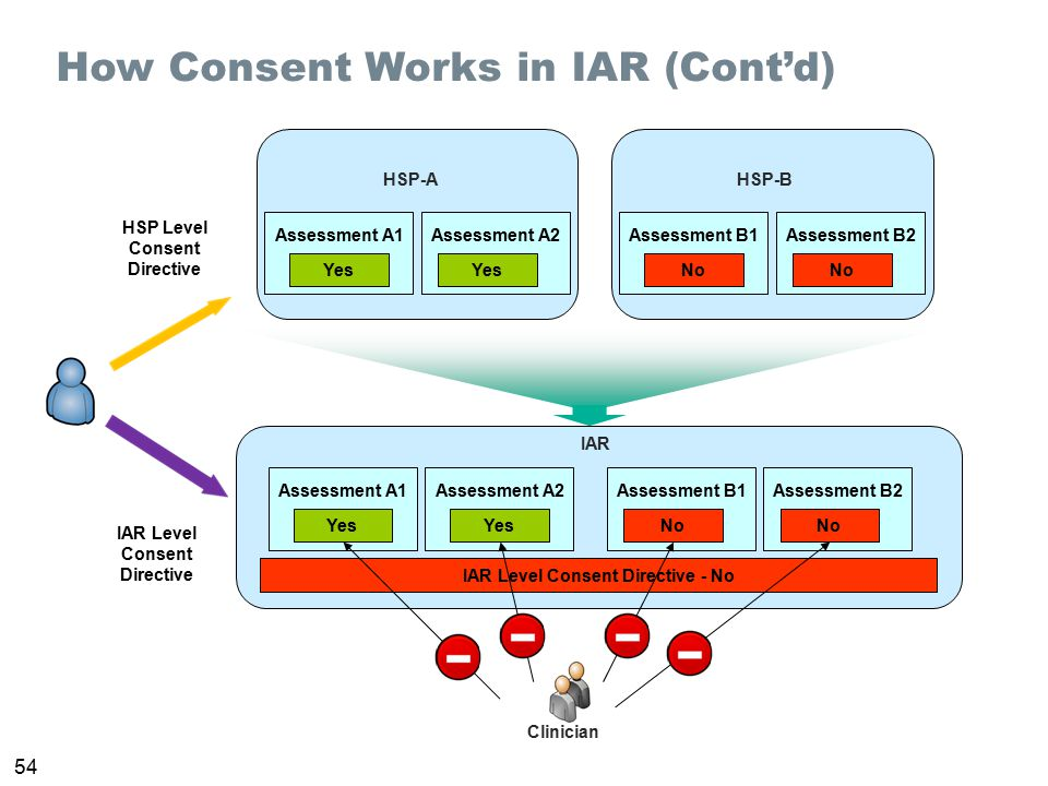 How Consent Works in IAR (Cont'd)