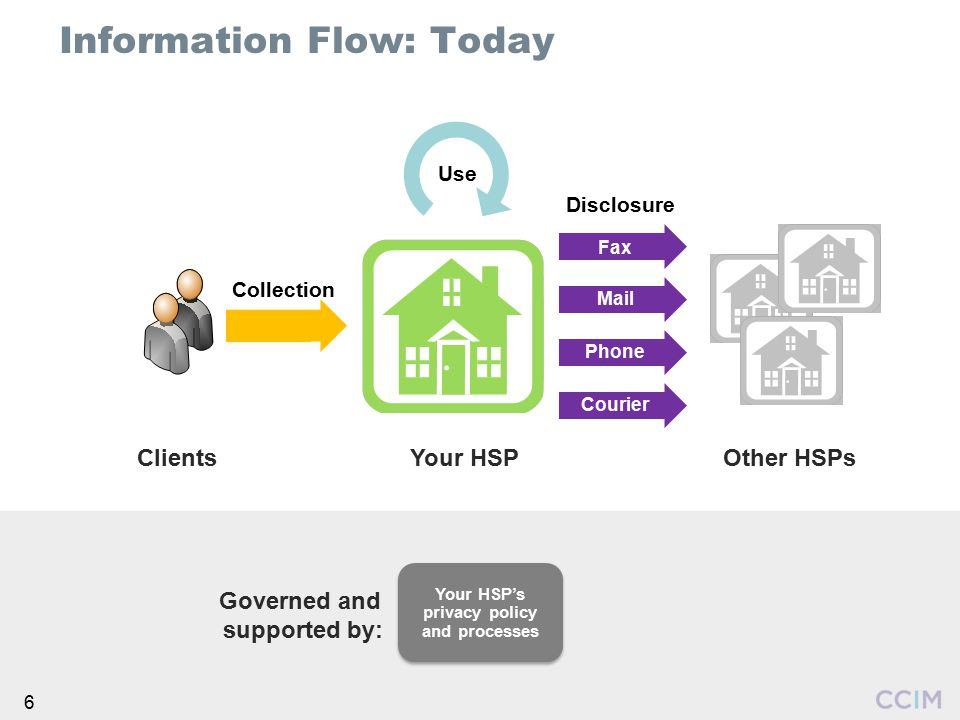 Information Flow: Today