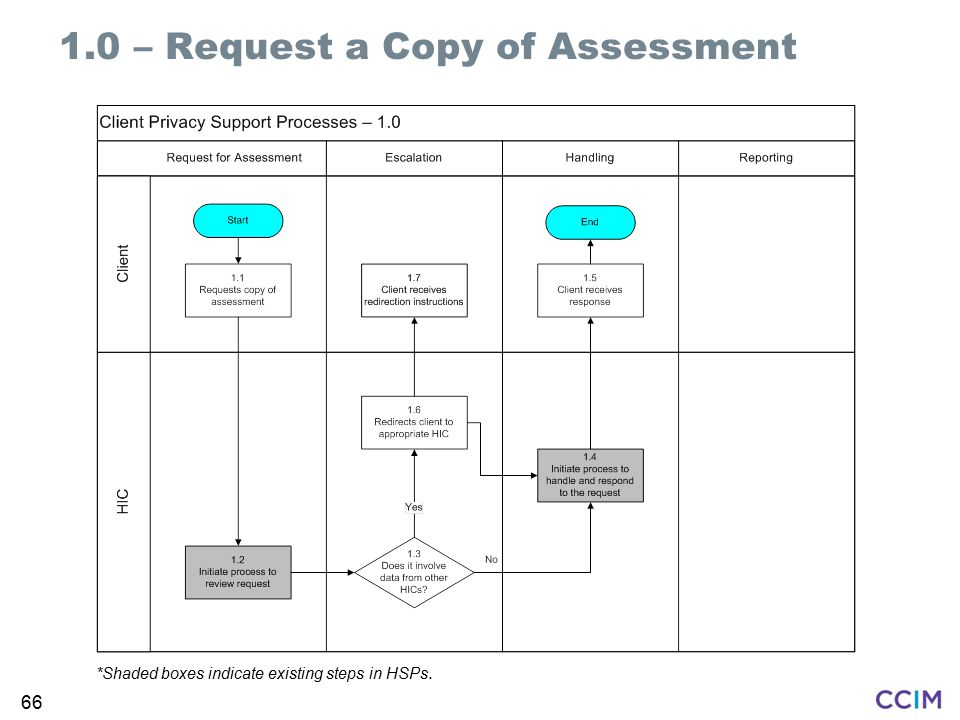 1.0 – Request a Copy of Assessment