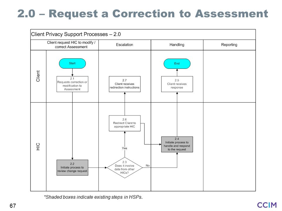 2.0 – Request a Correction to Assessment