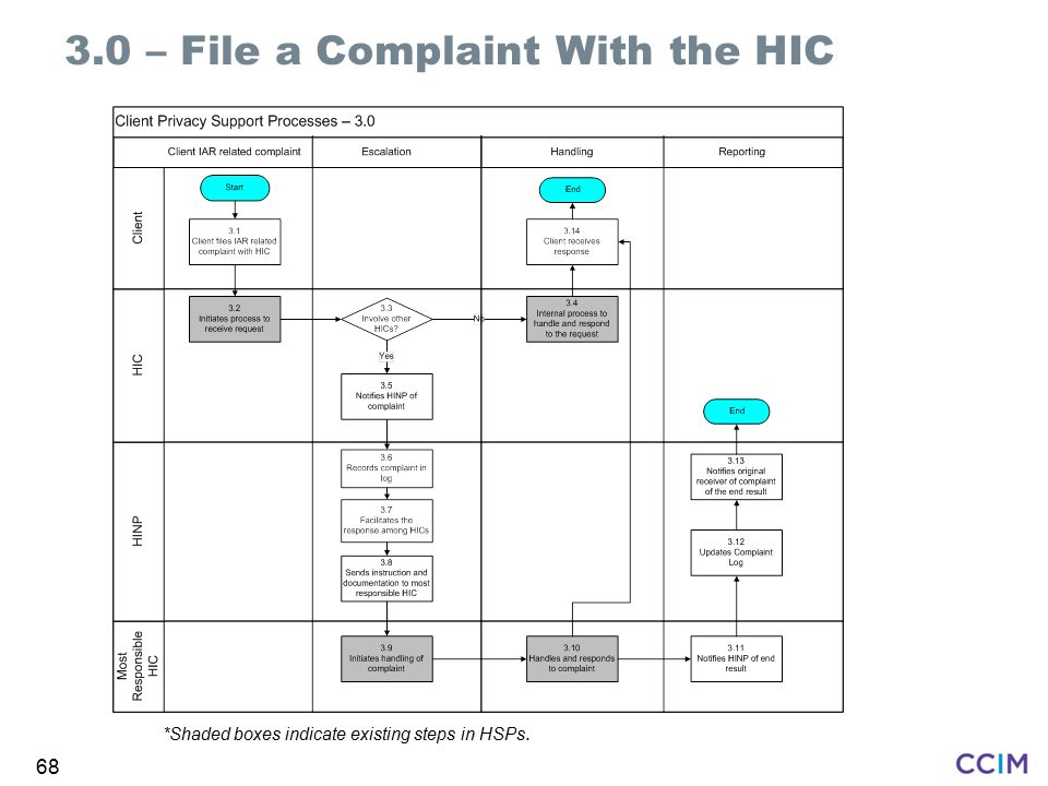 3.0 – File a Complaint With the HIC