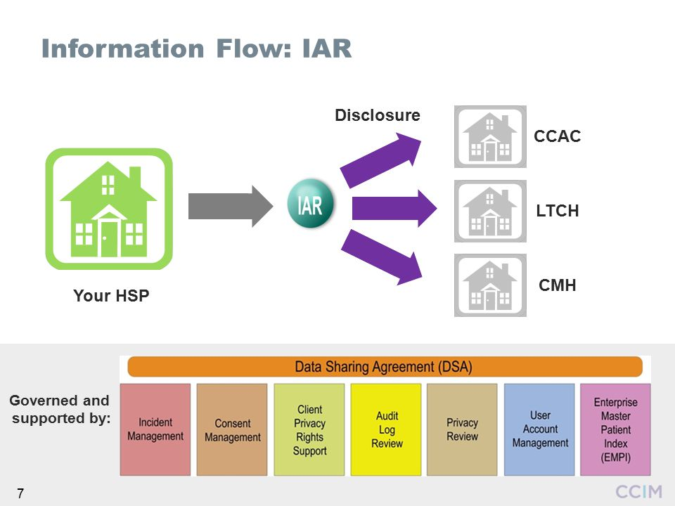 Information Flow: IAR Disclosure CCAC LTCH CMH Your HSP Governed and