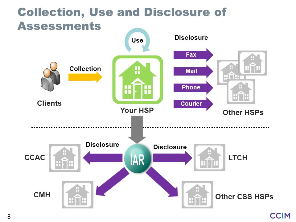 Collection, Use and Disclosure of Assessments