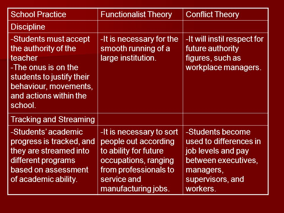 School Practice Functionalist Theory. Conflict Theory. Discipline. -Students must accept the authority of the teacher.