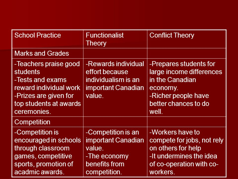 School Practice Functionalist Theory. Conflict Theory. Marks and Grades. -Teachers praise good students.