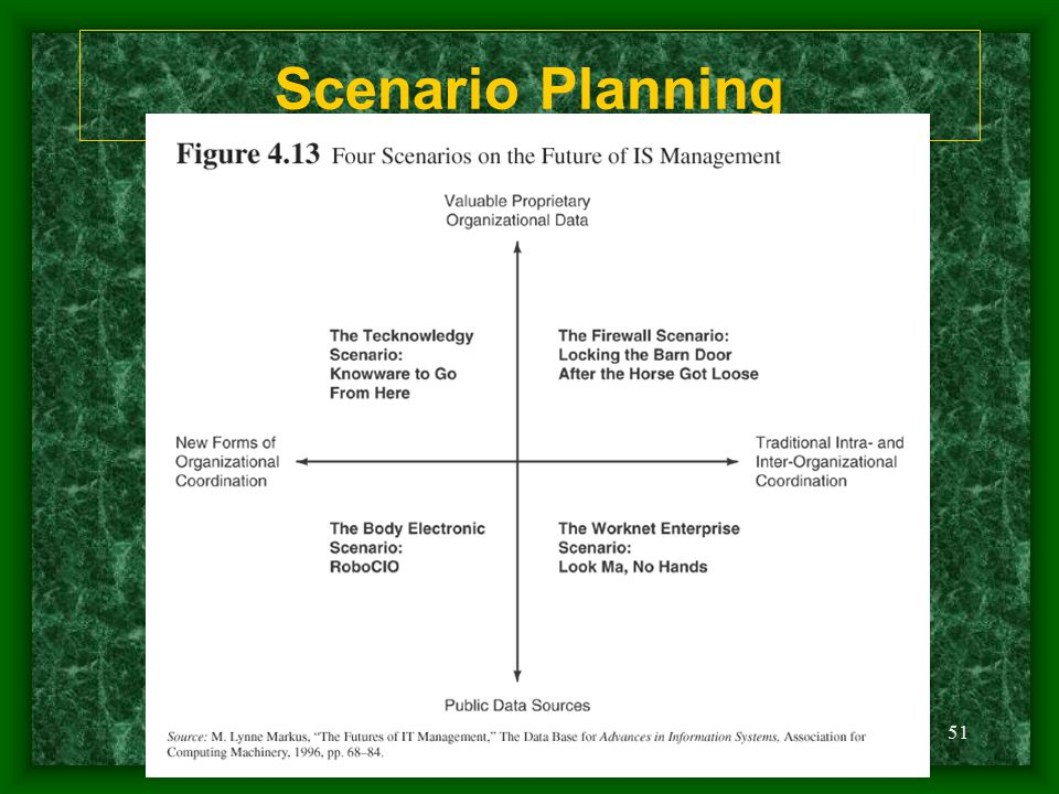 Scenario Planning Ch04 Slide 50 Just re-sized border on heading