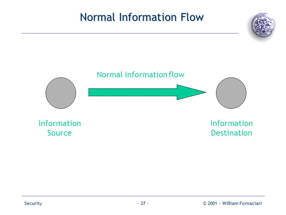 Normal Information Flow