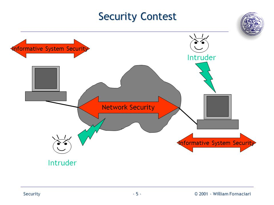 Security Contest Intruder Intruder Network Security
