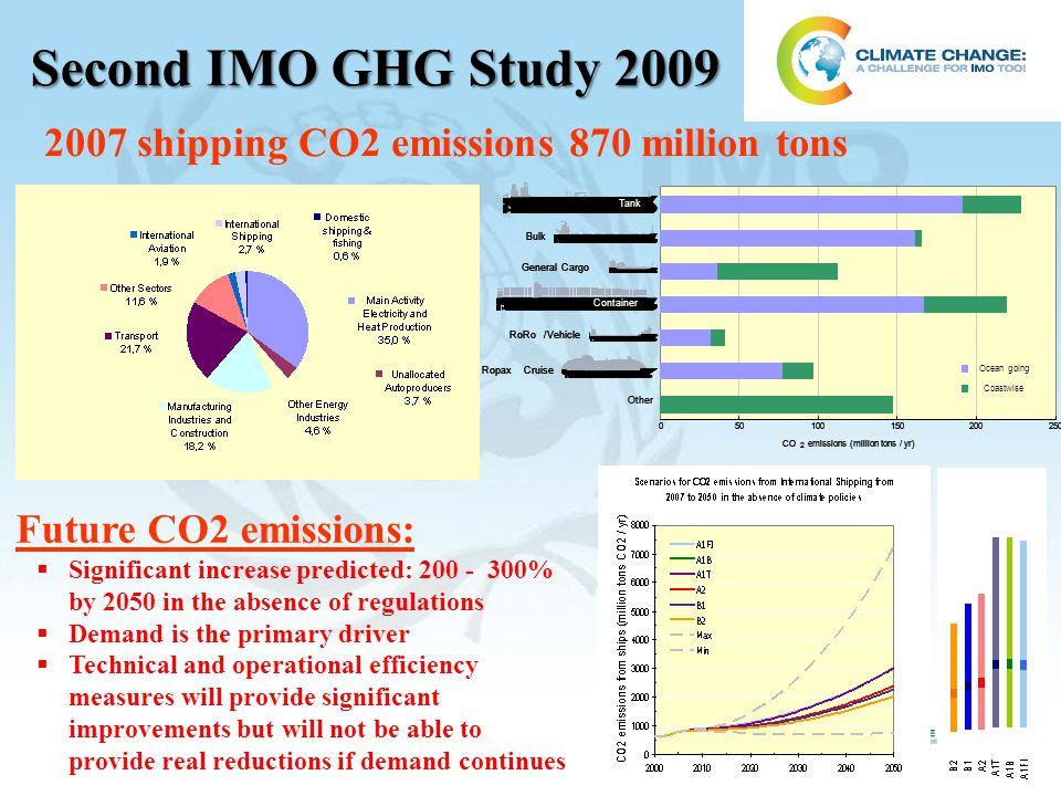 Second IMO GHG Study 2009 2007 shipping CO2 emissions 870 million tons