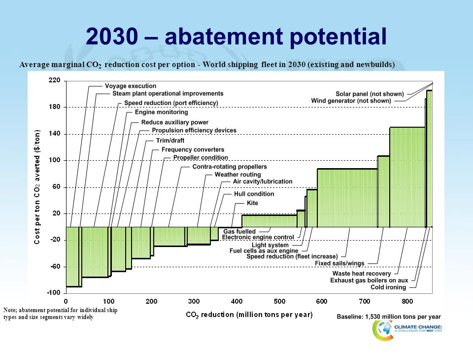 14 April 2017 2030 – abatement potential. Average marginal CO2 reduction cost per option - World shipping fleet in 2030 (existing and newbuilds)