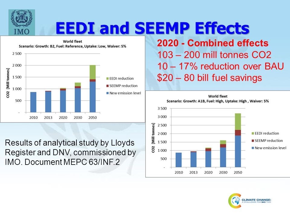 EEDI and SEEMP Effects 2020 - Combined effects