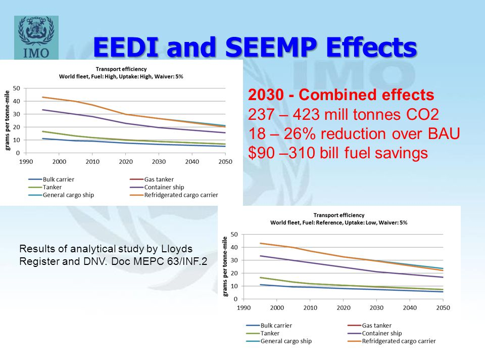 EEDI and SEEMP Effects 2030 - Combined effects