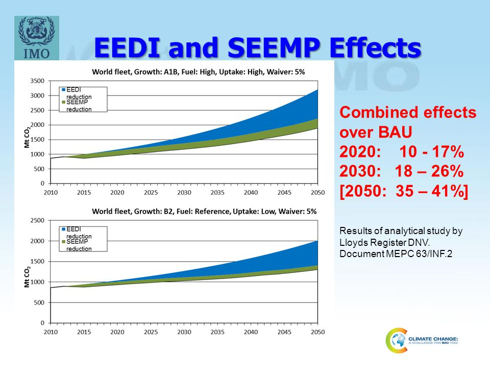 EEDI and SEEMP Effects Combined effects over BAU 2020: 10 - 17%