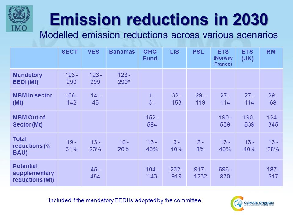 Emission reductions in 2030 Modelled emission reductions across various scenarios