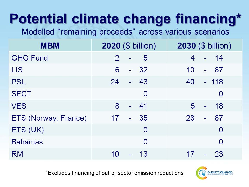 Potential climate change financing