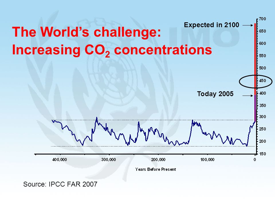 The World's challenge: Increasing CO2 concentrations
