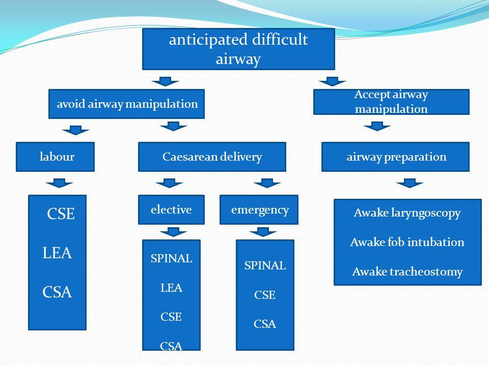 anticipated difficult airway