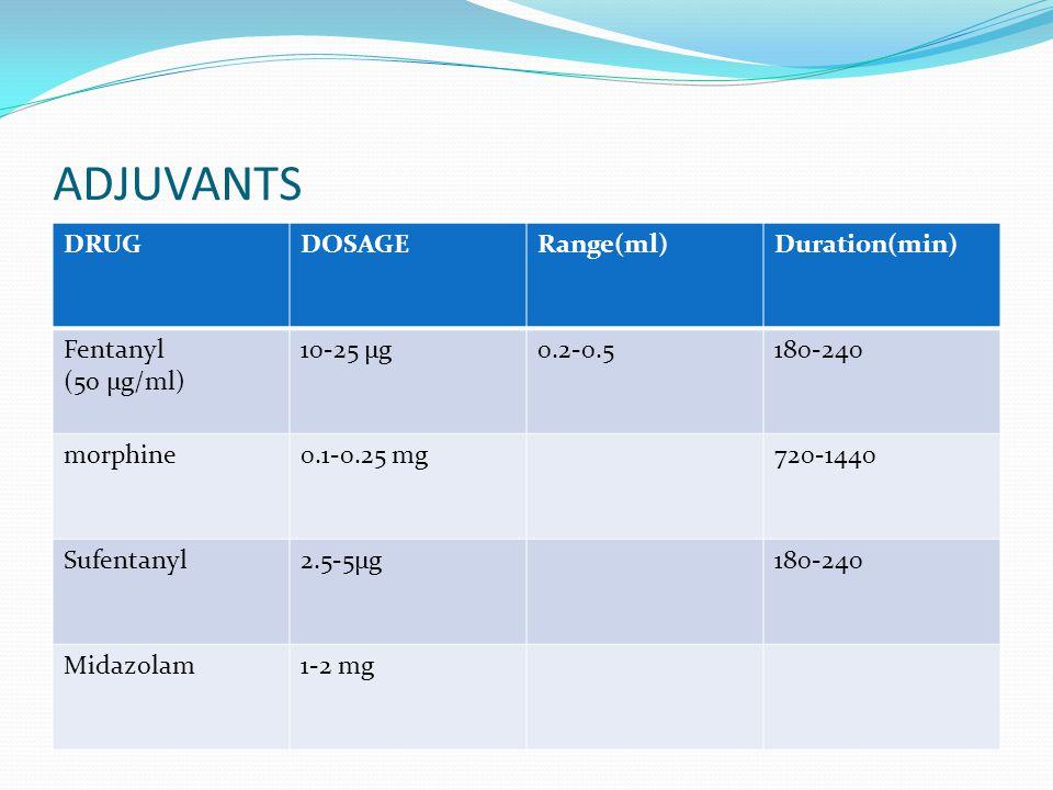 ADJUVANTS DRUG DOSAGE Range(ml) Duration(min) Fentanyl (5o µg/ml)