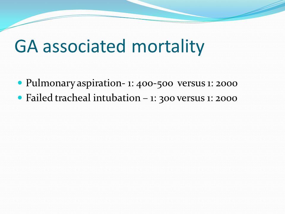GA associated mortality