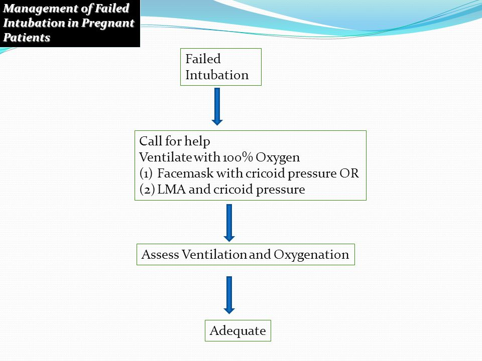 Ventilate with 100% Oxygen Facemask with cricoid pressure OR