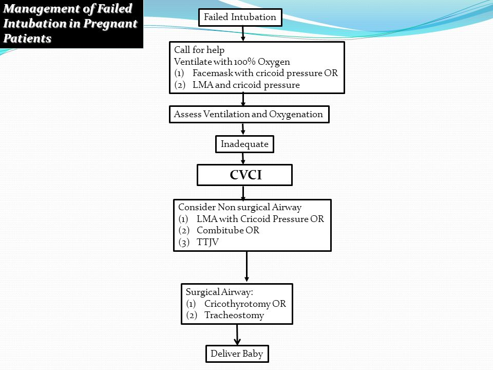 CVCI Management of Failed Intubation in Pregnant Patients